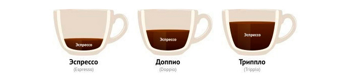 Еспрессо, доппио, триппло - рецепты кофе
