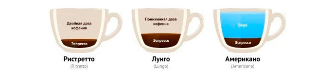 Ристретто, лунго, американо - рецепты кофе