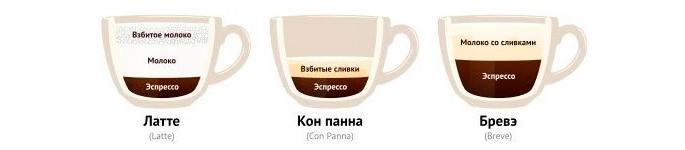 Латте, Кон панна, Бравэ - рецепты кофе
