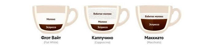 Флэт вайт, Каппучино, Моккиато - рецепты кофе