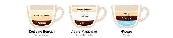 Кофе по-венски, Латте Маккиато, Фредо. Рецепты кофе