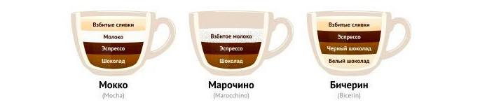 Мокко, Марочино, Бичерин - рецепты кофе