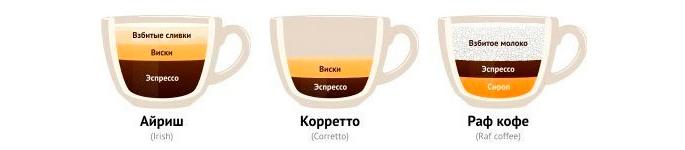 Айриш, Коретто, Раф кофе - Рецепты кофе